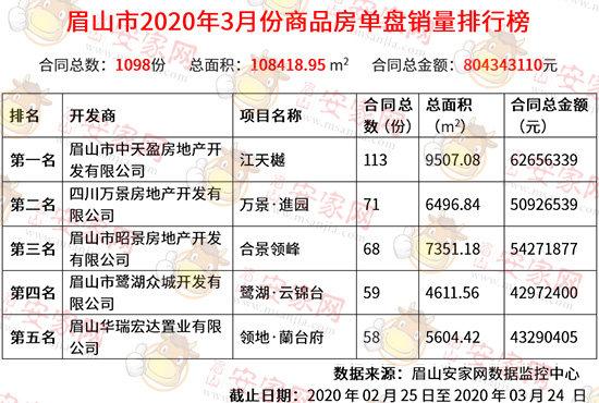 2019年3月成交1197套,环比上涨70.03%