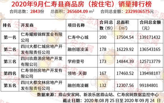 9月仁寿县商品房成交量火爆出炉!