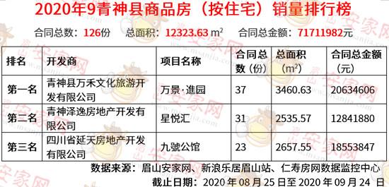 9月青神县商品房销量榜出炉