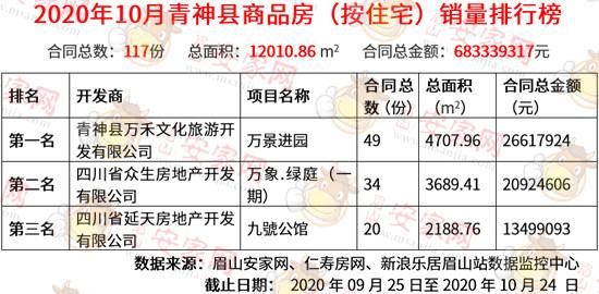 10月青神县商品房销量榜出炉