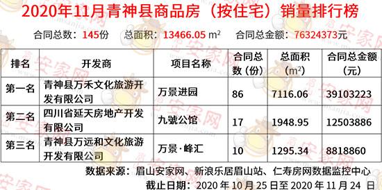 11月青神县商品房销量榜出炉