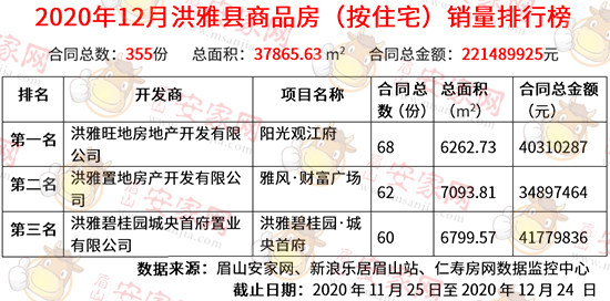12月洪雅县商品房销量榜出炉!