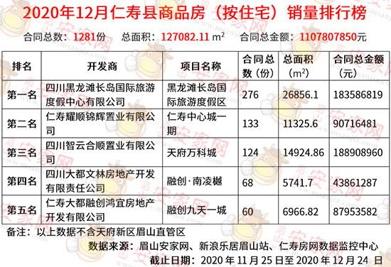 12月仁寿县商品房成交量火爆出炉!