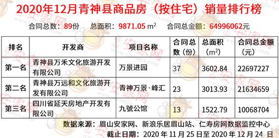 12月青神县商品房销量榜出炉