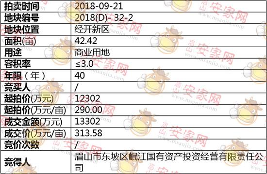 2018(D)-32-2号地块被岷江国有资产投资有限责任公司斩获