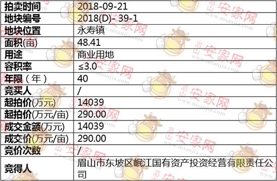 2018(D)-39-1号地块被岷江国有资产投资有限责任公司斩获