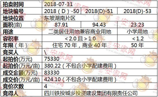 2018(D)-50、51、53号地块被四川铁投城乡投资建设集团有限责任公司斩获
