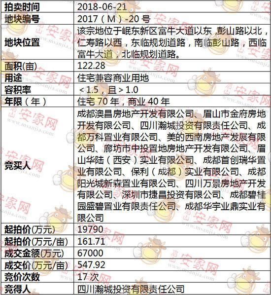 2018(M)-20号地块被四川瀚城投资有限责任公司斩获