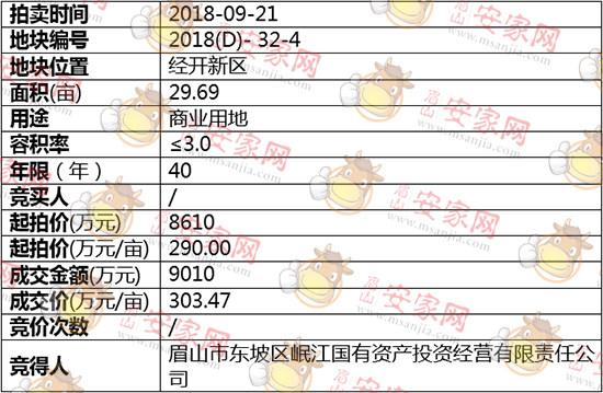 2018(D)-32-4号地块被岷江国有资产投资有限责任公司斩获