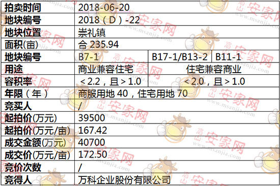 2018(D)-22号地块被万科企业股份有限公司斩获