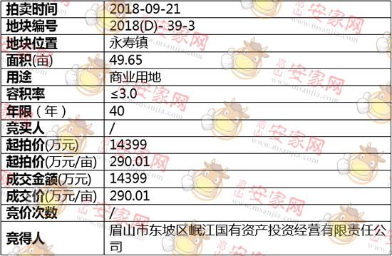 2018(D)-39-3号地块被岷江国有资产投资有限责任公司斩获