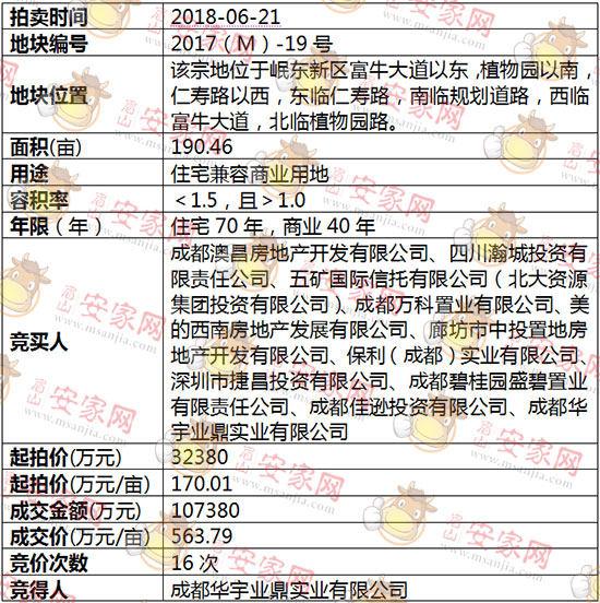 2018(M)-19号地块被成都华宇业鼎实业有限公司斩获