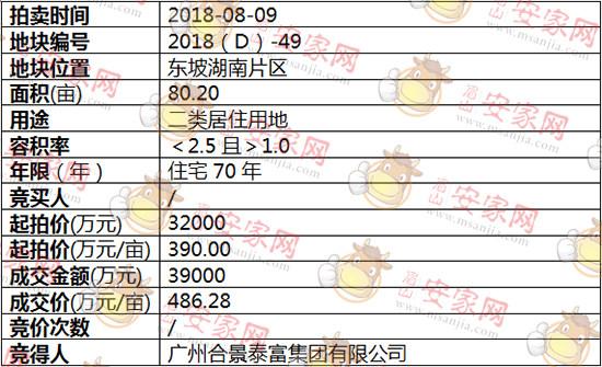 2018(D)-49号地块被广州合景泰富集团有限公司斩获