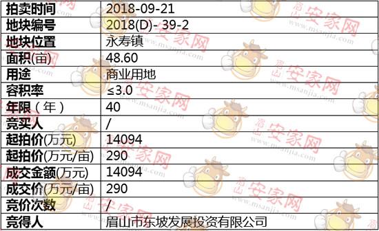 2018(D)-39-2号地块被眉山市东坡发展投资有限公司斩获