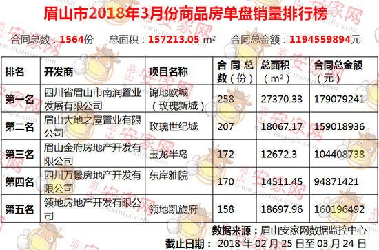 2018年3月眉山楼市量价齐涨 锁定小阳春