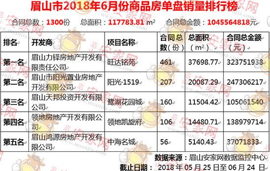 2018年6月眉山新房成交1300套,成交均价8877元/平方米