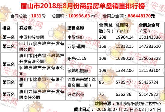 2018年8月眉山新房成交1031套,环比下跌15.4%