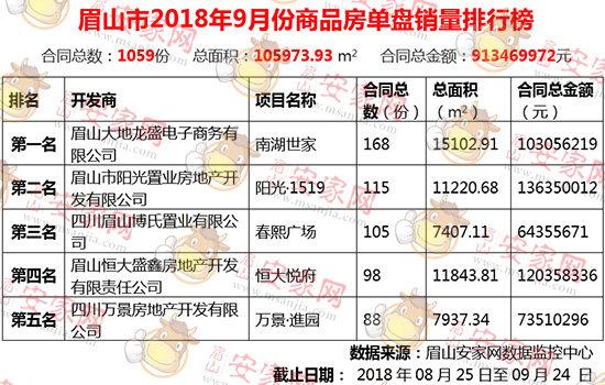 2018年9月眉山新房成交1059套,环比上涨2.7%