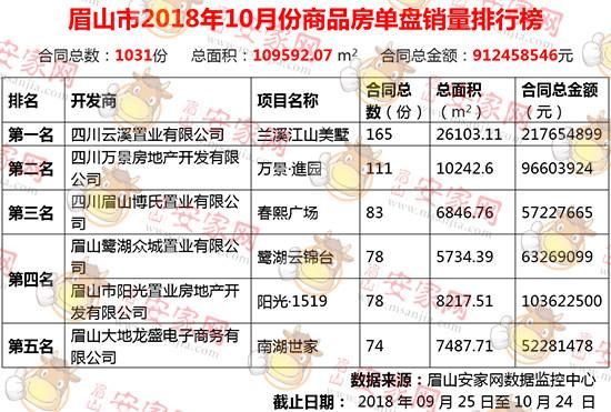 2018年10月眉山新房成交1031套,环比下跌2.64%