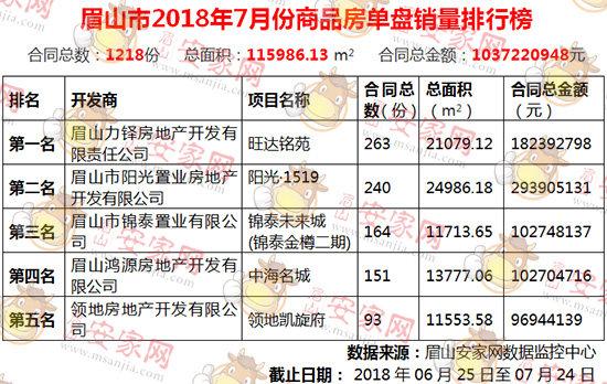 2018年7月眉山住宅成交1218套,成交均价8943元/平方米
