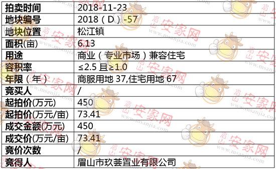 2018(D)-57号地块 玖荟置业斩获