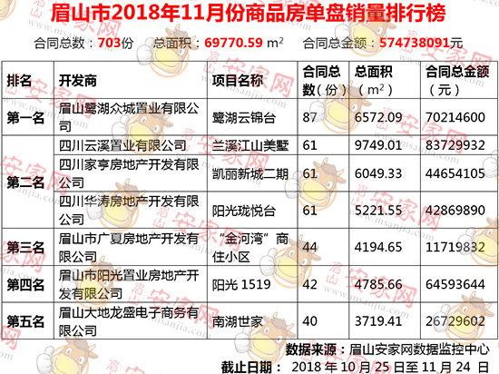 2018年11月眉山新房成交703套,环比下跌31.81%