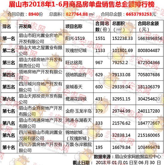 2018年眉山楼市上半年报,销量榜TOP10火爆出炉