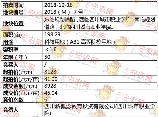2018(M)-7号地块被四川新概念教育投资有限公司(四川城市职业学院)斩获