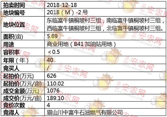 2018(M)-2号地块被眉山川中福牛石油燃气有限公司斩获