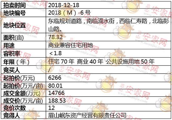 2018(M)-6号地块被眉山岷东资产经营有限责任公司斩获