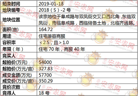 2018(S)-2号地块拍卖结果公示