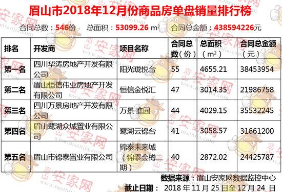 2018年12月成交546套,环比下滑22.33%