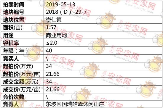 2018(D)-29-7号地块拍卖结果公示