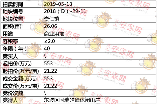 2018(D)-29-11号地块拍卖结果公示
