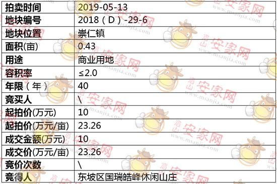 2018(D)-29-6号地块拍卖结果公示