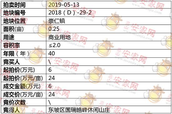 2018(D)-29-2号地块拍卖结果公示