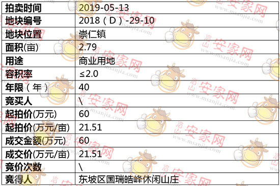 2018(D)-29-10号地块拍卖结果公示