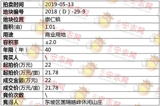 2018(D)-29-9号地块拍卖结果公示
