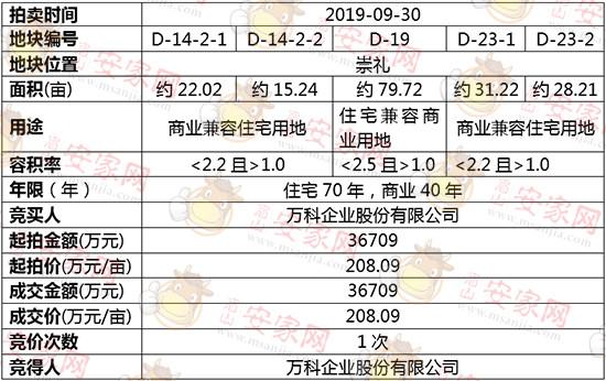 D-14-2-1、D-14-2-2、D-19、D-23-1、D-23-2拍卖结果公示