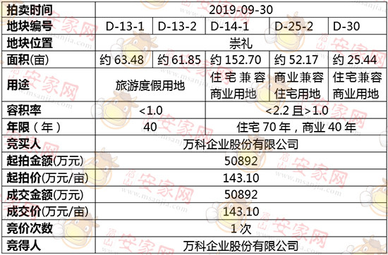 D-13-1、D-13-2、D-14-1、D-25-2、D-30拍卖结果公示